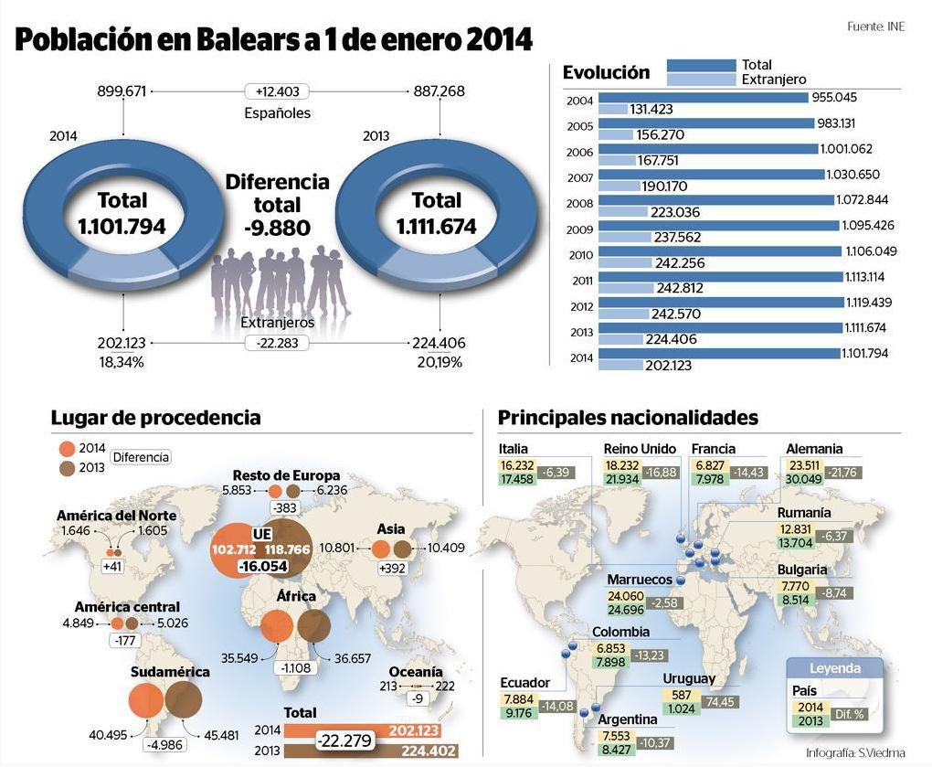 Aantal inwoners Balearen blijft dalen - Ibiza vandaag: ibizavandaag.nl/aantal-inwoners-balearen-blijft-dalen