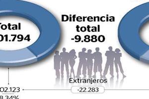MADRID – De Balearen hebben opnieuw minder inwoners. Het aantal ...: https://www.ibizavandaag.nl/aantal-inwoners-balearen-blijft-dalen